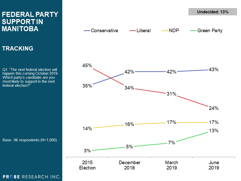 Federal Party Support in Manitoba - 2015 - 2019