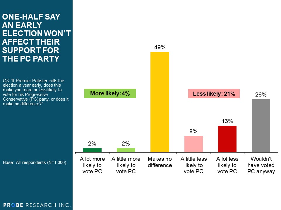 One-half Say an Early Election Won't Affect their Support for the PC Party