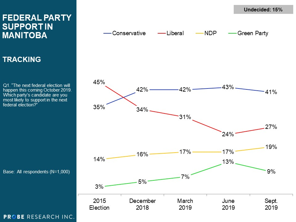 Tracking of Federal Party Support