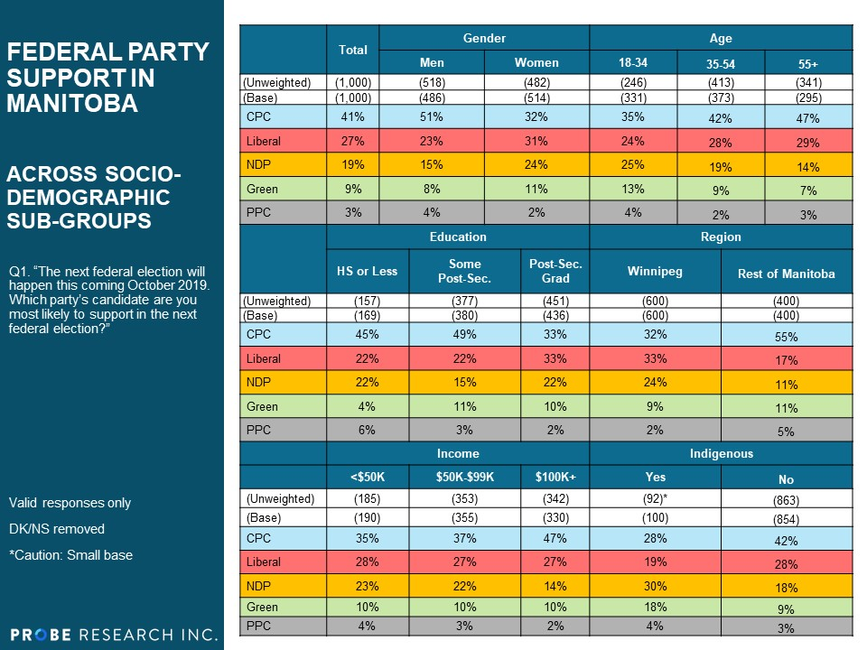 Party Support - MB Socio-Demographics