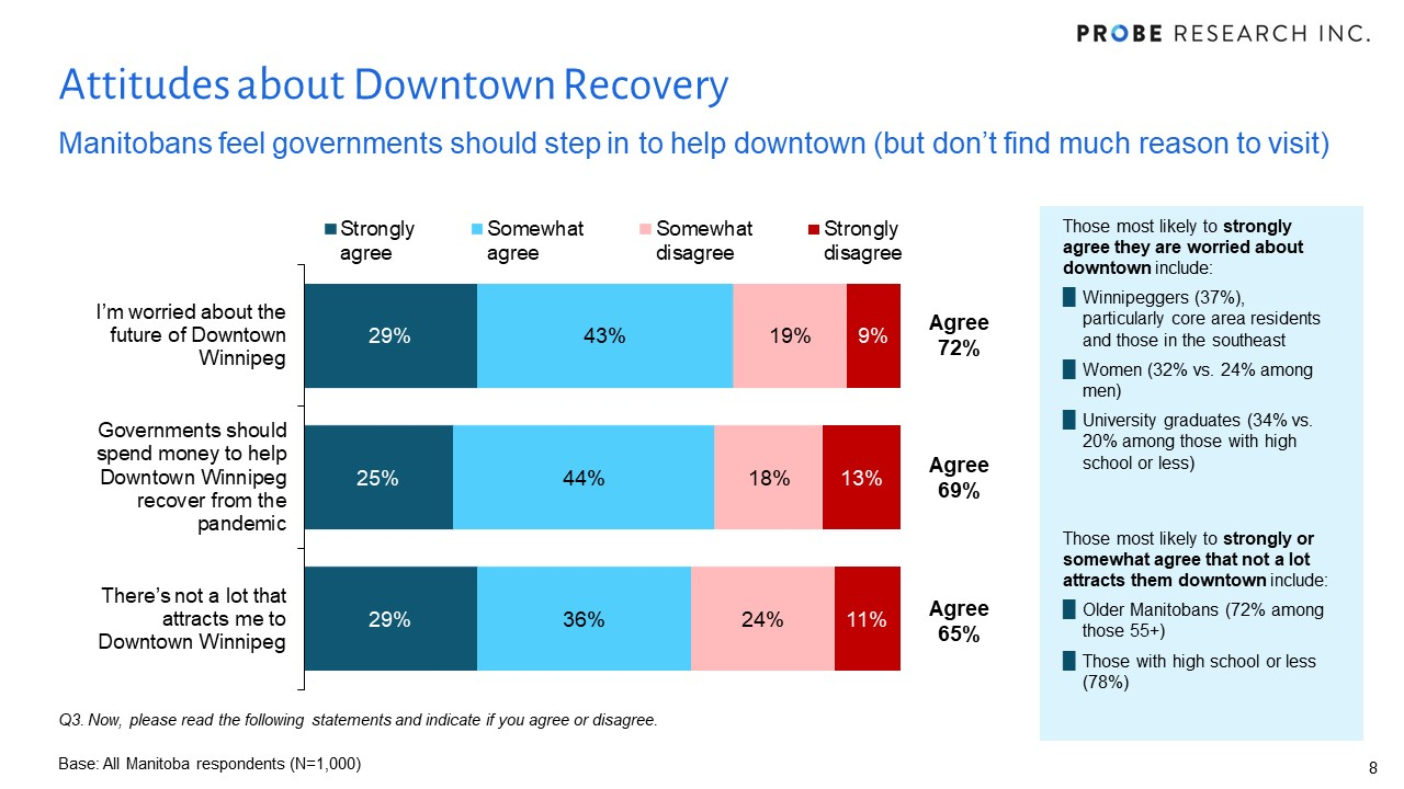 Attitudes about Downtown Recovery