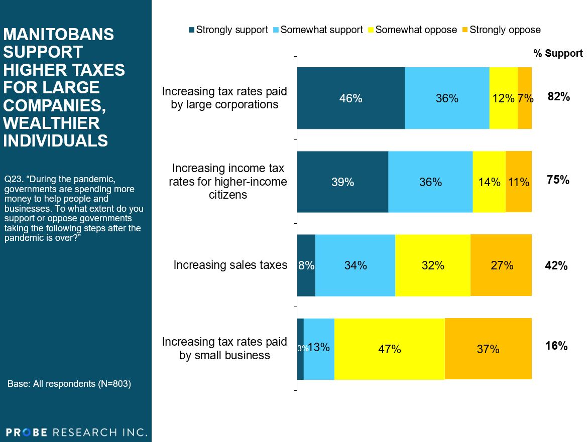 chart showing support for tax preferences