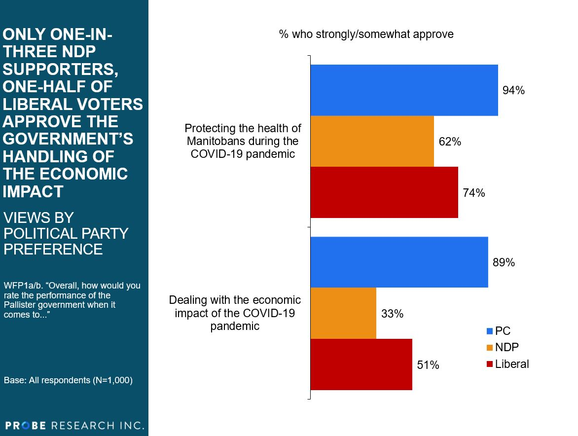 approval of performance by party preference