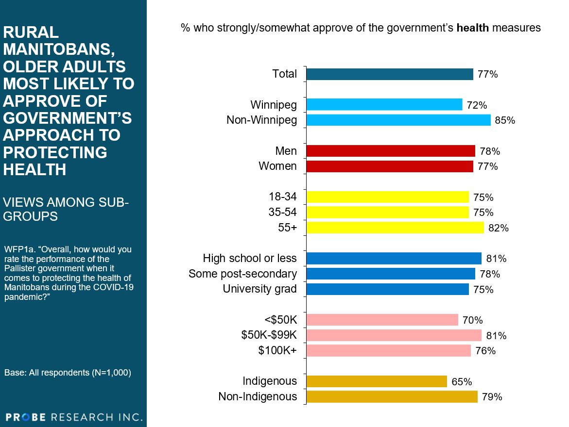 approval of public health measures by sub-group